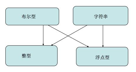 php数据类型的自动转换和强制转换