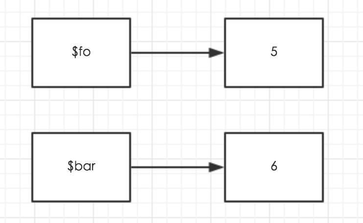 php变量引用(C语言指针辅助理解)