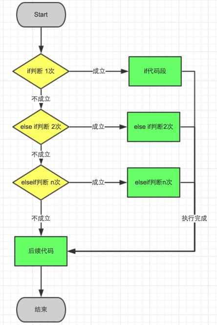 php流程控制