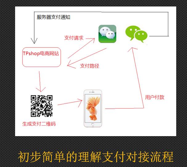 初步简单的理解微信支付对接流程