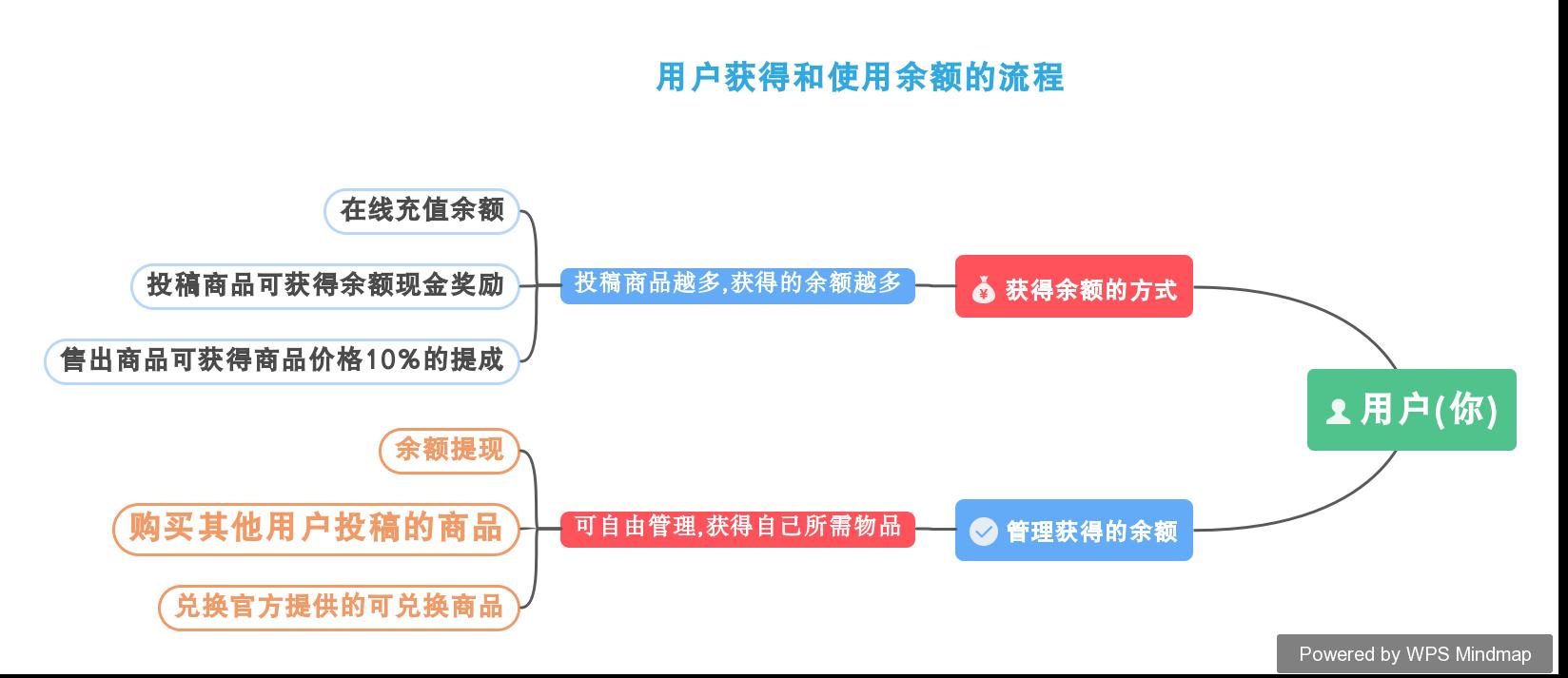 晴天-Market | 发展体系  第1张